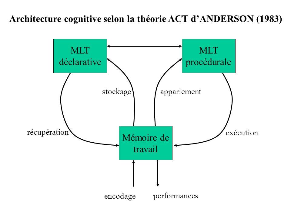 Architecture cognitive selon la théorie ACT d'ANDERSON (1983)