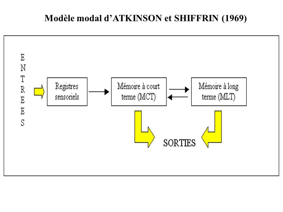 Modèle modal d'ATKINSON et SHIFFRIN (1969)