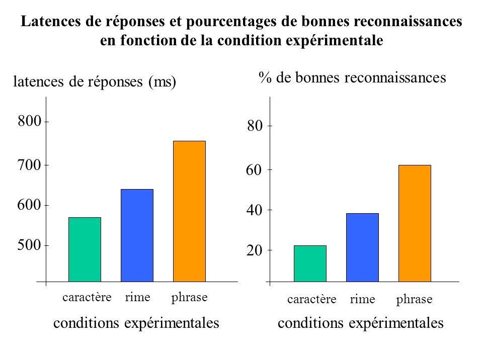 latences de réponses (ms) % de bonnes reconnaissances