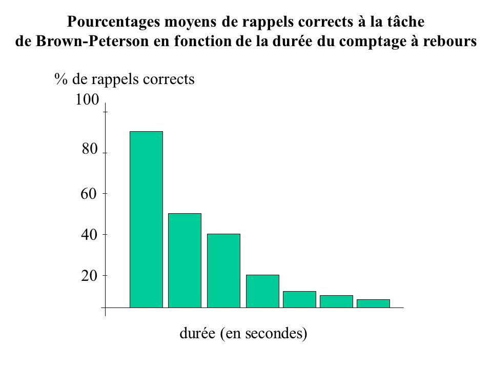 Pourcentages moyens de rappels corrects à la tâche
