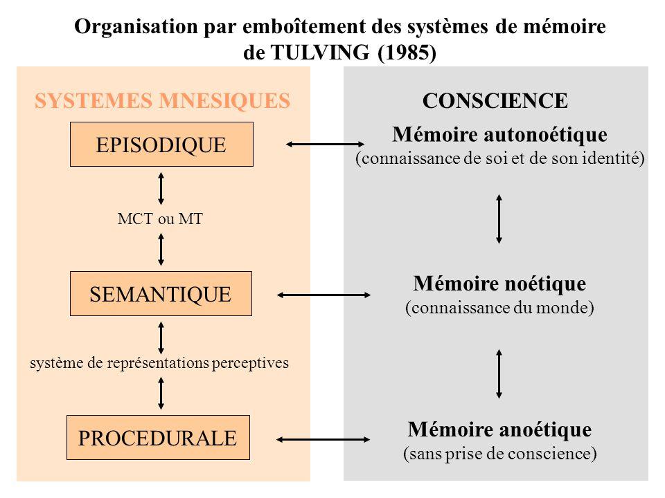 Organisation par emboîtement des systèmes de mémoire