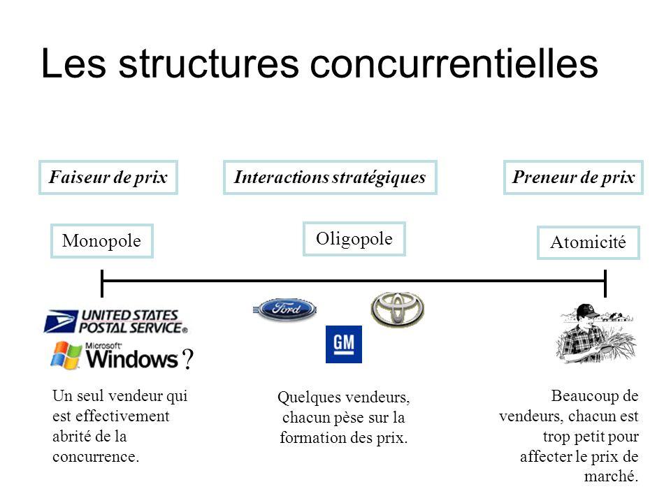 Les structures concurrentielles