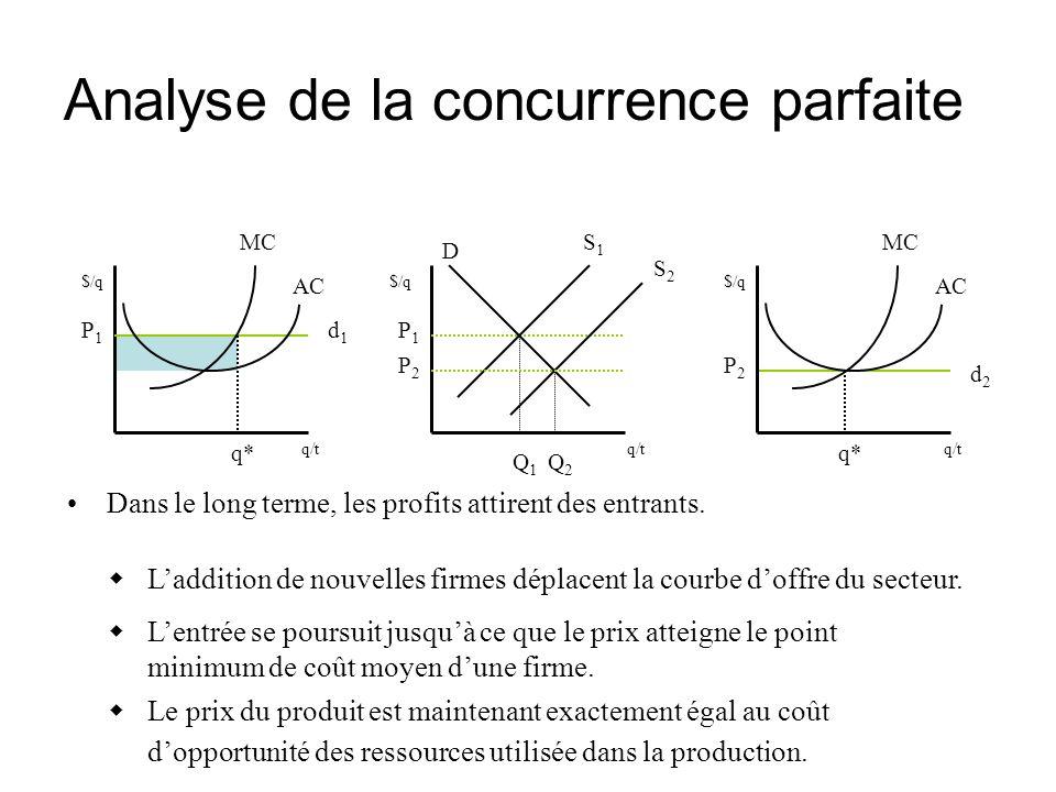 Analyse de la concurrence parfaite