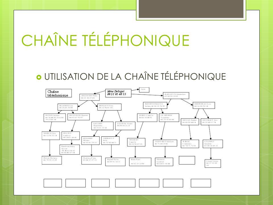 CHAÎNE TÉLÉPHONIQUE UTILISATION DE LA CHAÎNE TÉLÉPHONIQUE