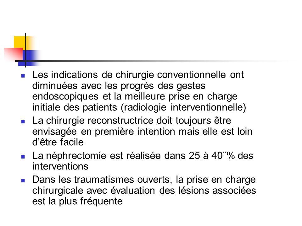 Les indications de chirurgie conventionnelle ont diminuées avec les progrès des gestes endoscopiques et la meilleure prise en charge initiale des patients (radiologie interventionnelle)
