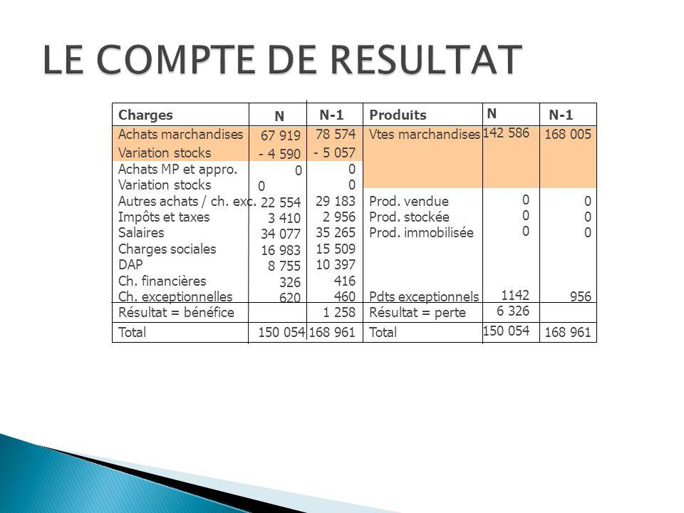 LE COMPTE DE RESULTAT Charges Achats marchandises Variation stocks