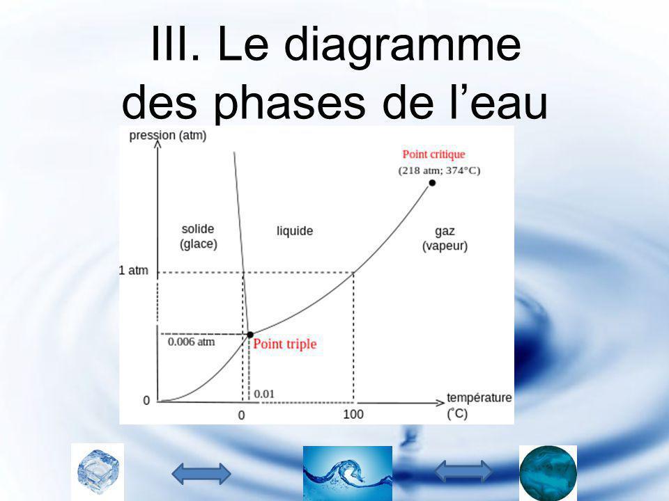 III. Le diagramme des phases de l'eau
