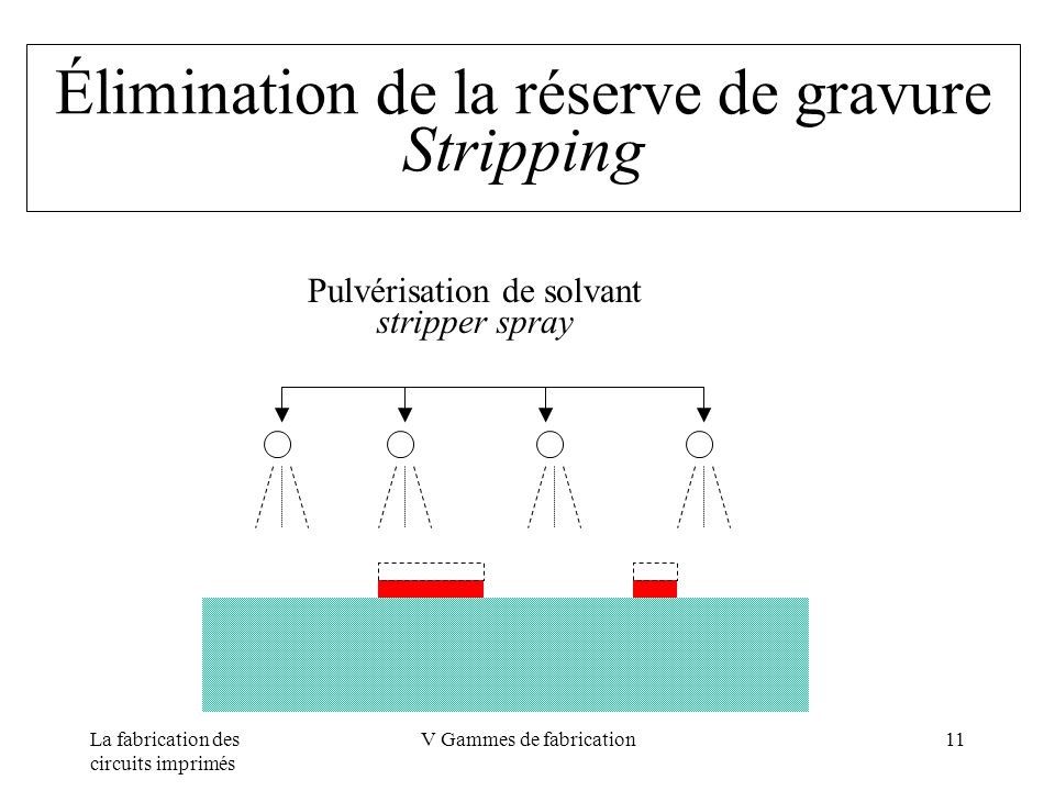 Élimination de la réserve de gravure Stripping