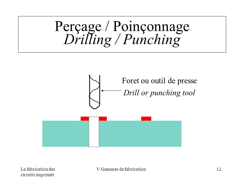 Perçage / Poinçonnage Drilling / Punching