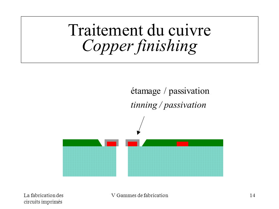 Traitement du cuivre Copper finishing