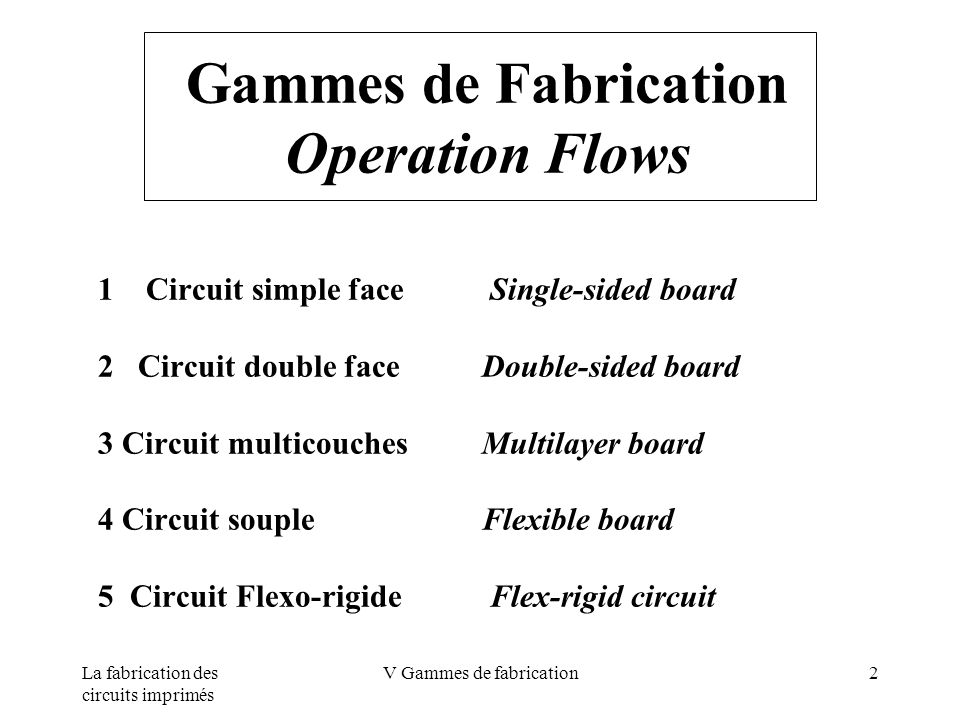 Gammes de Fabrication Operation Flows