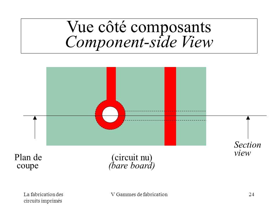 Vue côté composants Component-side View