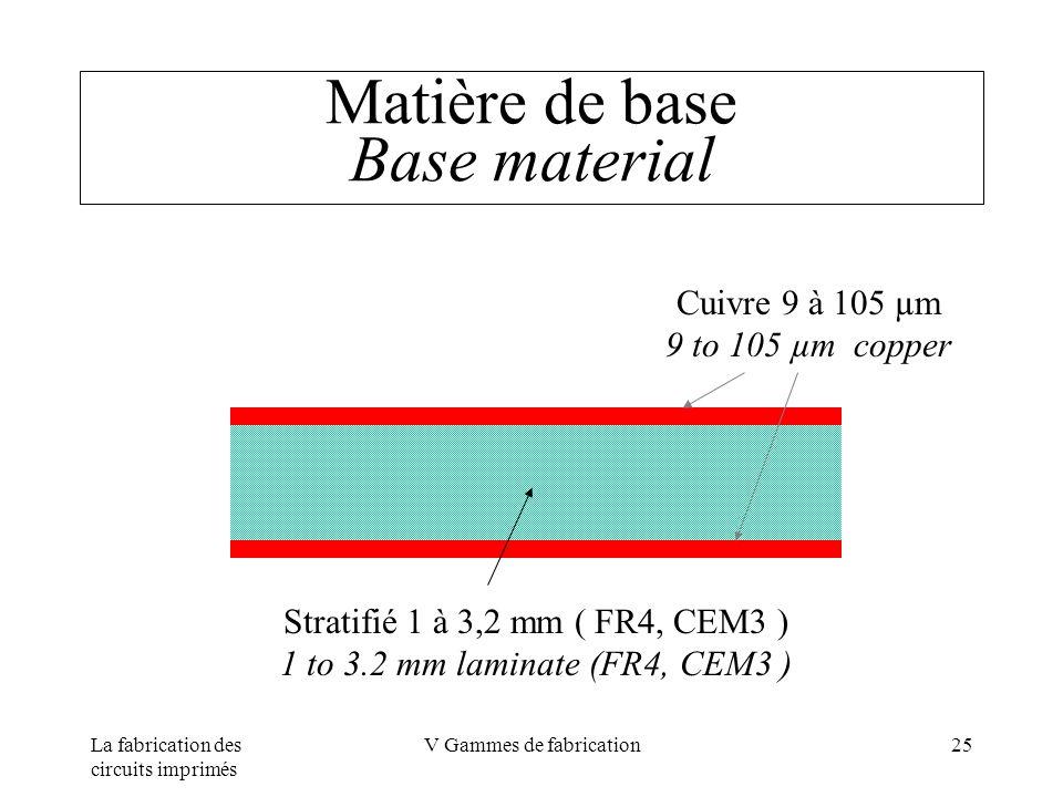 Matière de base Base material