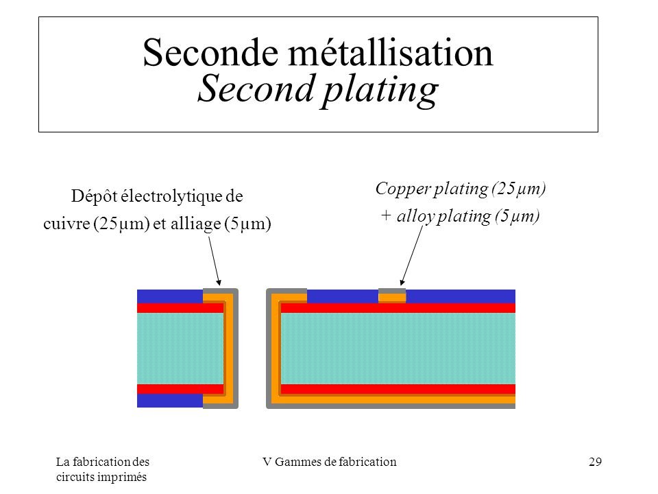 Seconde métallisation Second plating