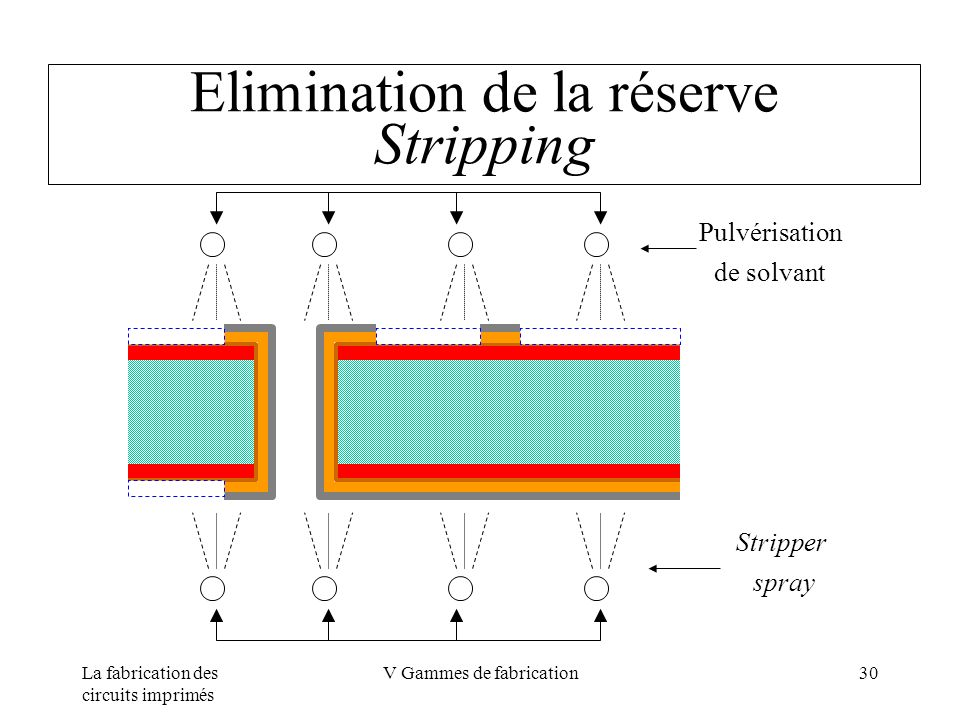 Elimination de la réserve Stripping
