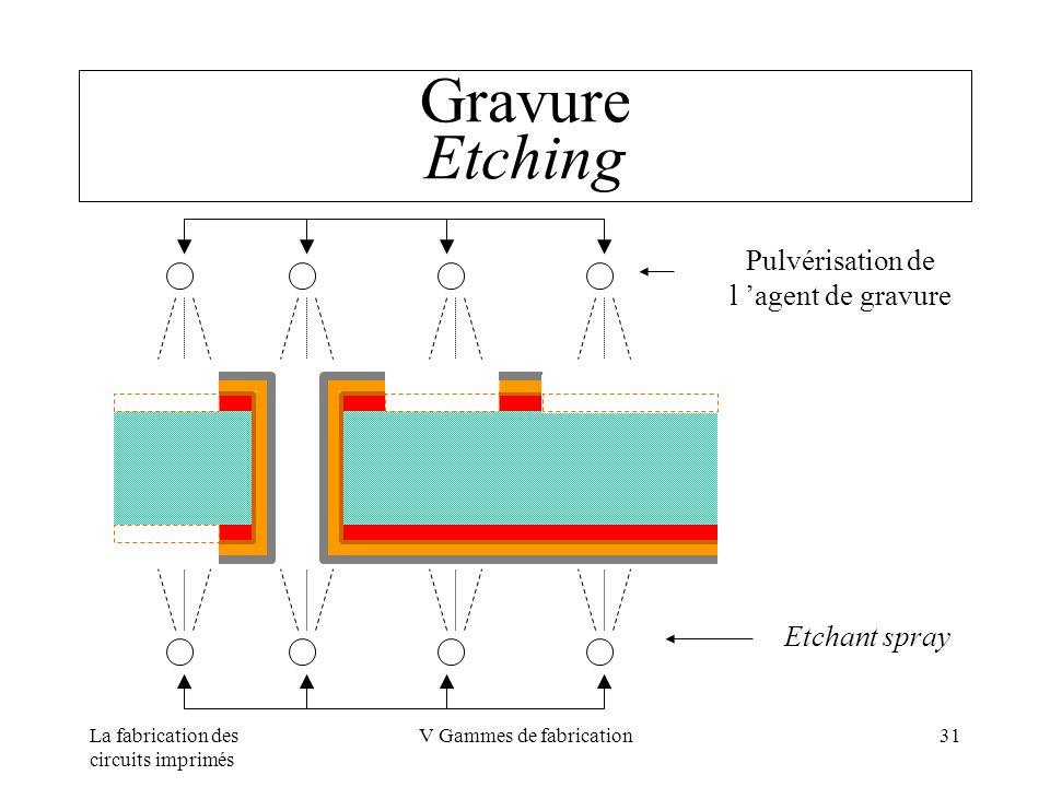 Gravure Etching Pulvérisation de l 'agent de gravure Etchant spray