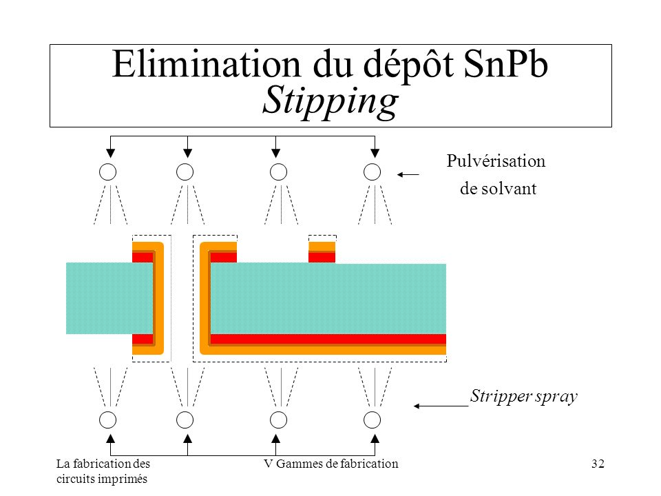 Elimination du dépôt SnPb Stipping