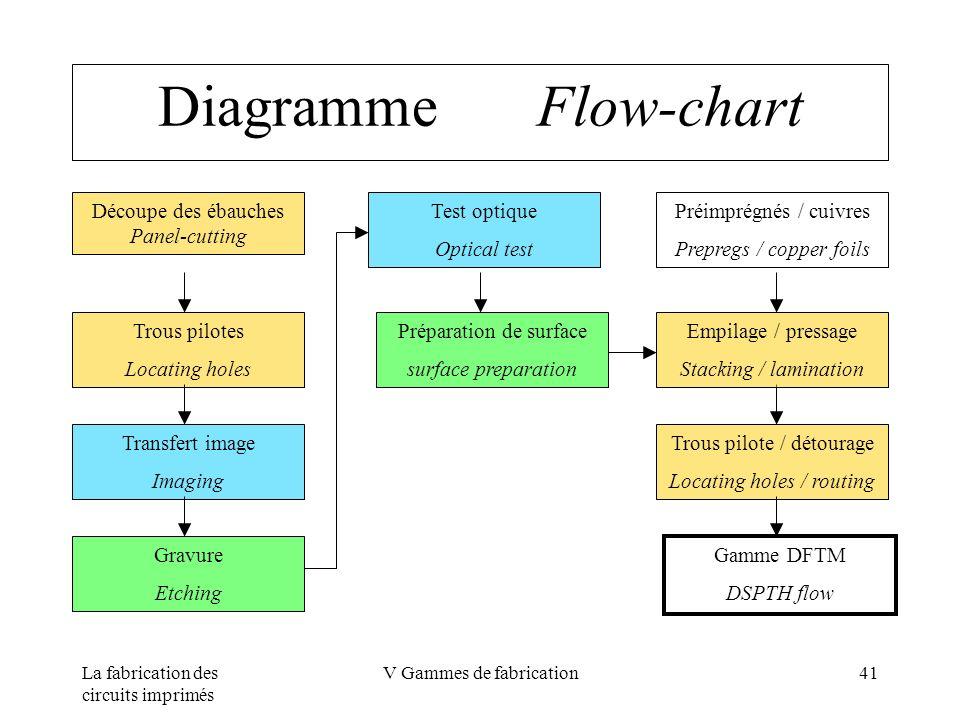 Diagramme Flow-chart Découpe des ébauches Panel-cutting Test optique