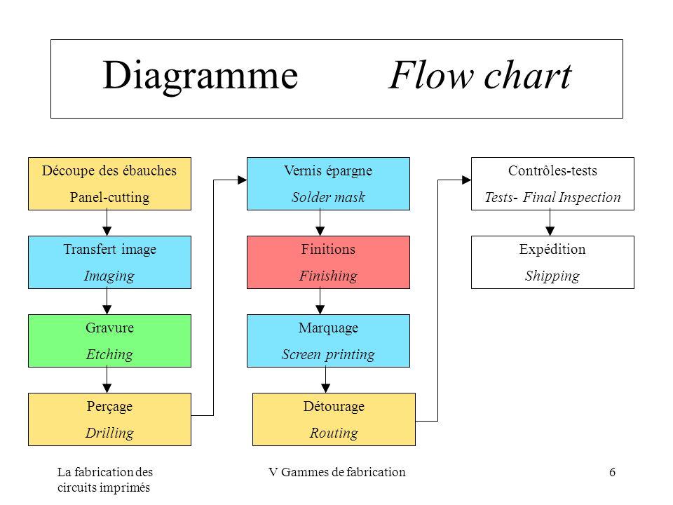 Diagramme Flow chart Découpe des ébauches Panel-cutting Vernis épargne
