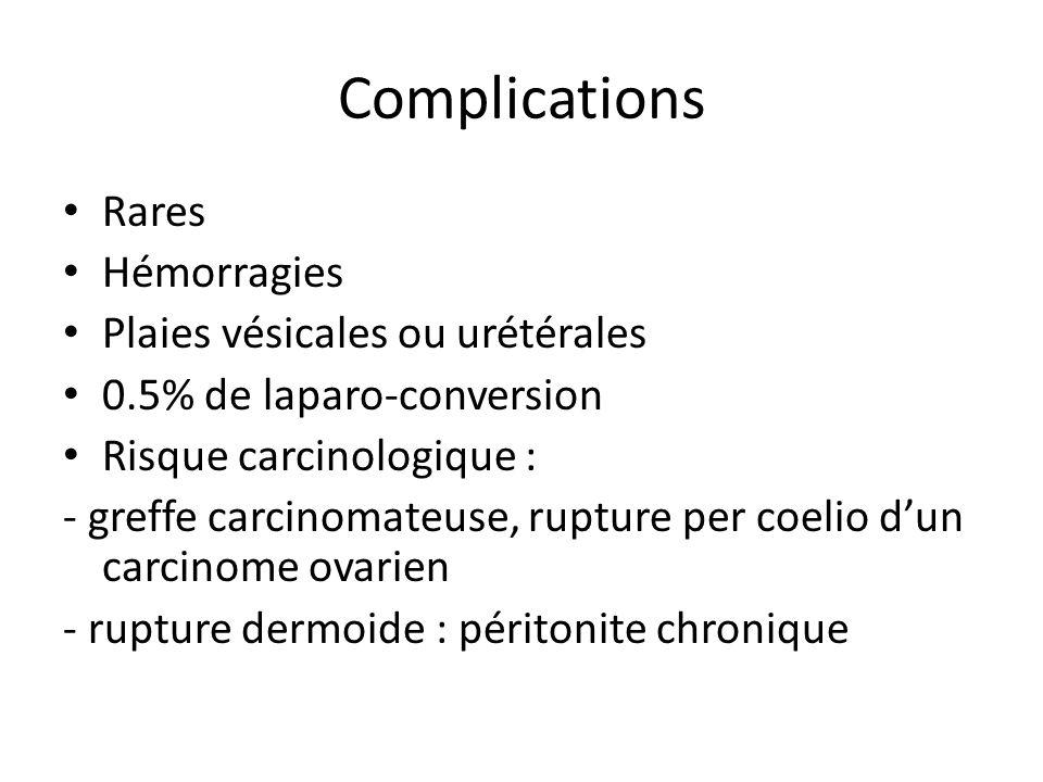 Complications Rares Hémorragies Plaies vésicales ou urétérales