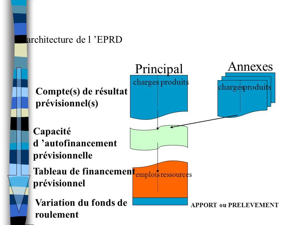 Annexes Principal L'architecture de l 'EPRD Compte(s) de résultat