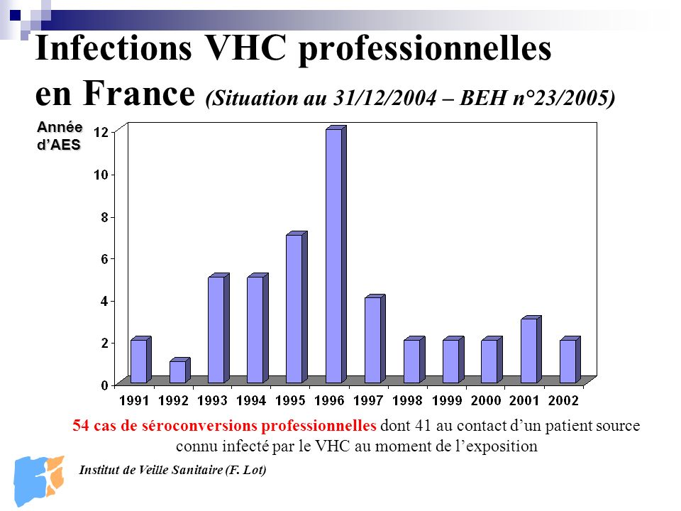 Infections VHC professionnelles en France (Situation au 31/12/2004 – BEH n°23/2005)