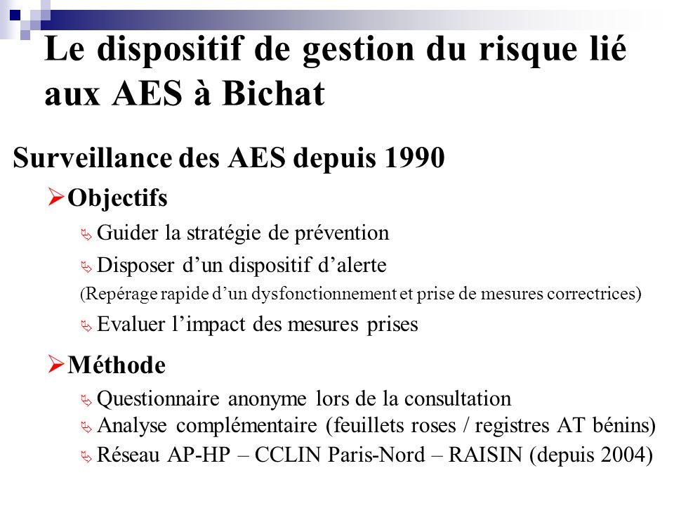 Le dispositif de gestion du risque lié aux AES à Bichat