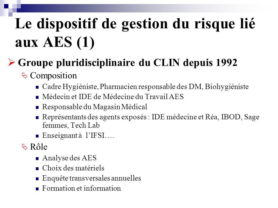 Le dispositif de gestion du risque lié aux AES (1)