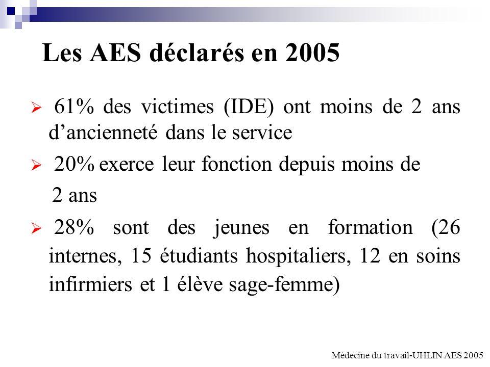 Les AES déclarés en 2005 61% des victimes (IDE) ont moins de 2 ans d'ancienneté dans le service. 20% exerce leur fonction depuis moins de.