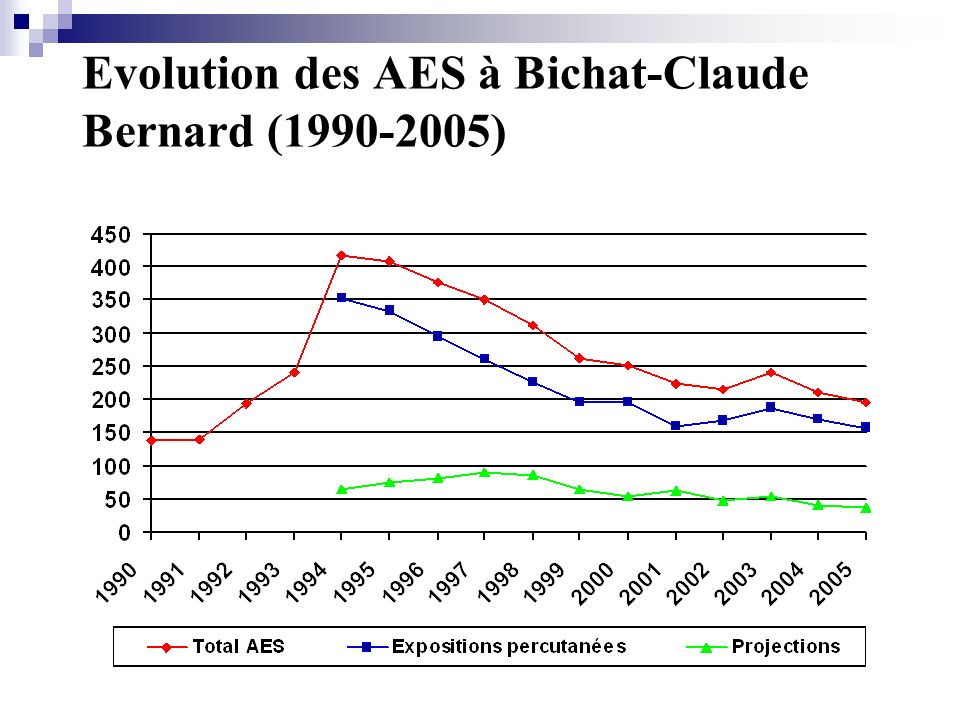 Evolution des AES à Bichat-Claude Bernard (1990-2005)