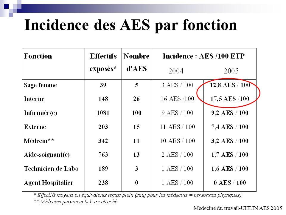 Incidence des AES par fonction
