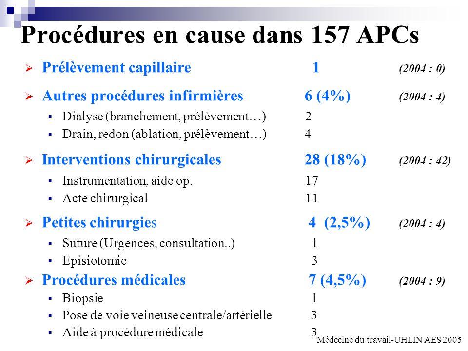 Procédures en cause dans 157 APCs