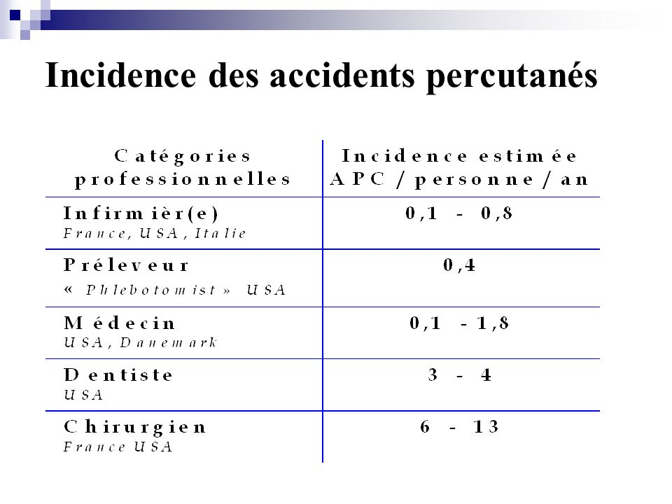 Incidence des accidents percutanés