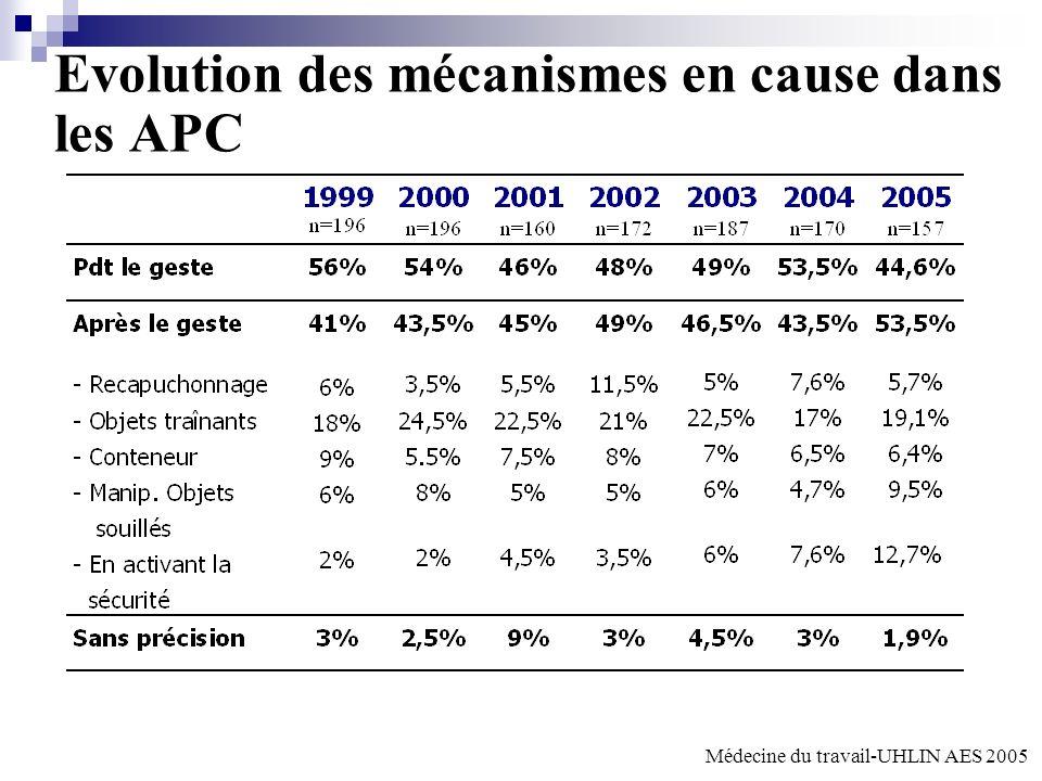 Evolution des mécanismes en cause dans les APC