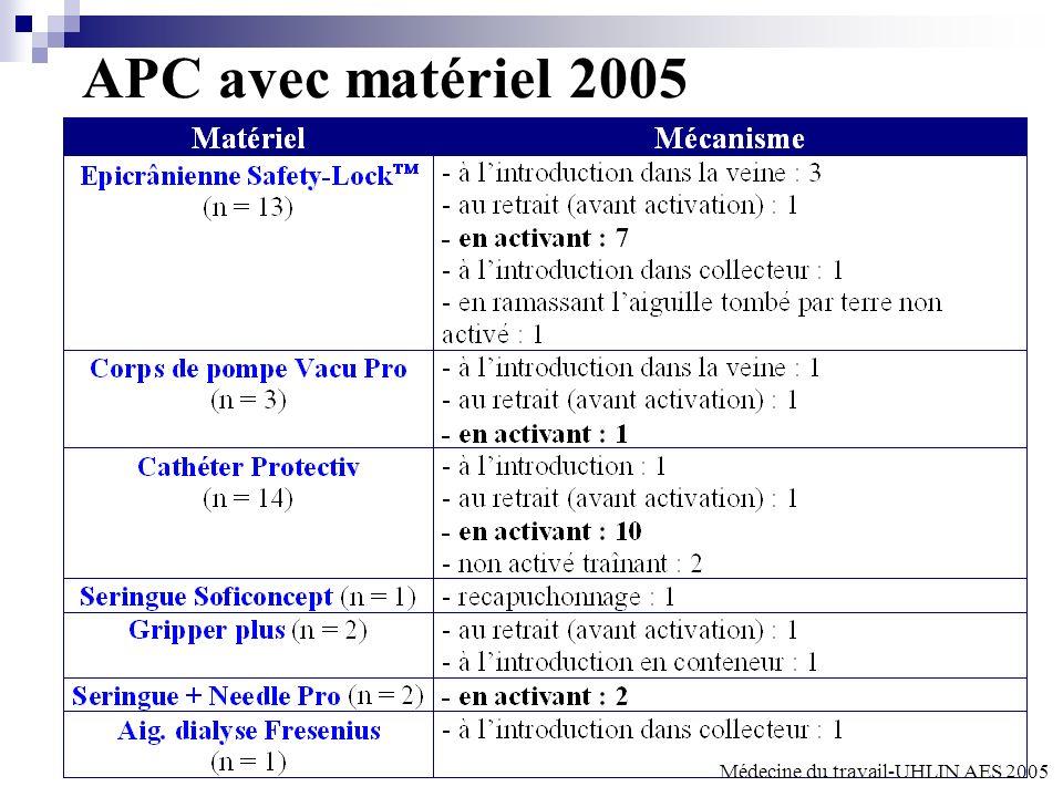 APC avec matériel 2005 Médecine du travail-UHLIN AES 2005