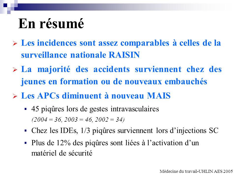 C. Deblangy UHLIN 13/11/2006 En résumé. Les incidences sont assez comparables à celles de la surveillance nationale RAISIN.