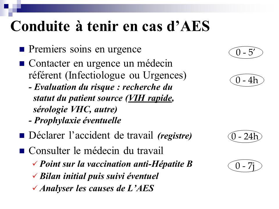 Conduite à tenir en cas d'AES
