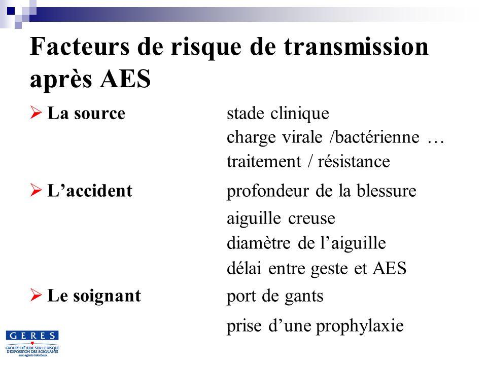 Facteurs de risque de transmission après AES