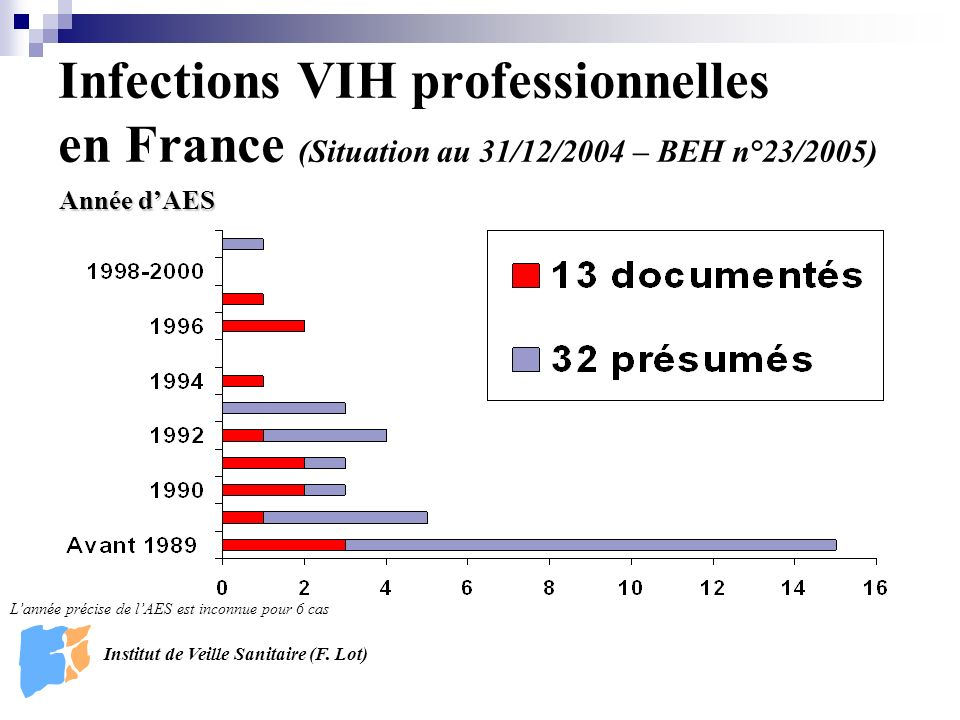 Infections VIH professionnelles en France (Situation au 31/12/2004 – BEH n°23/2005)
