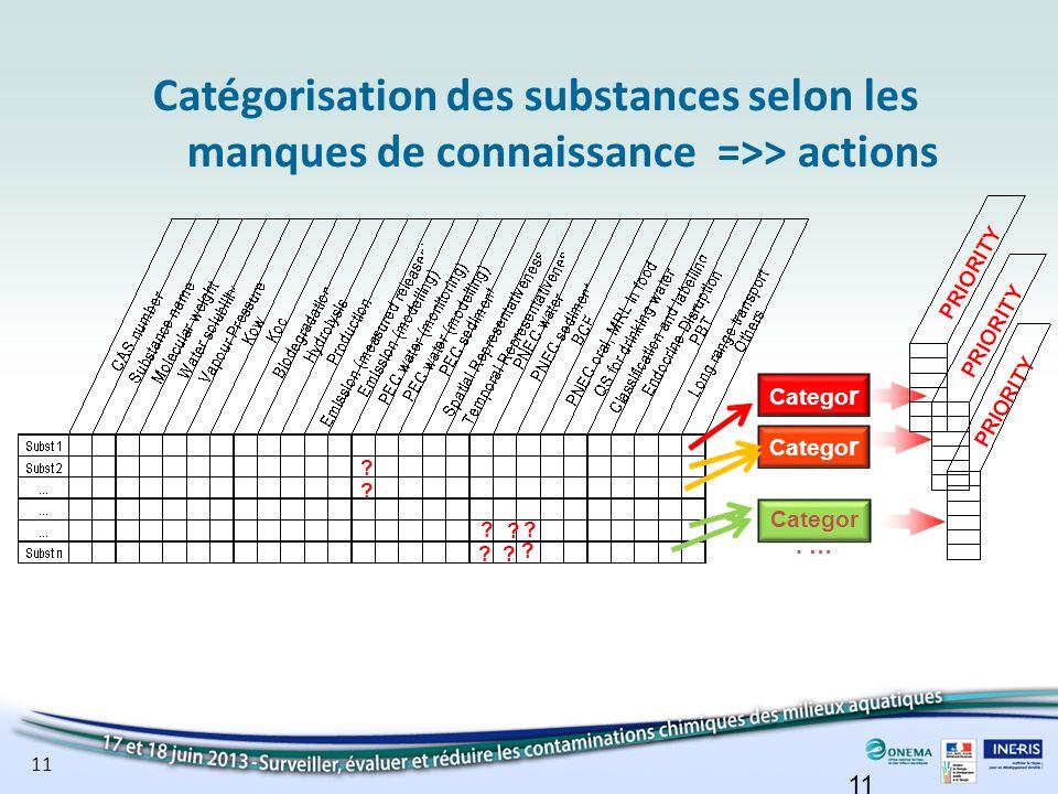 Catégorisation des substances selon les manques de connaissance =>> actions