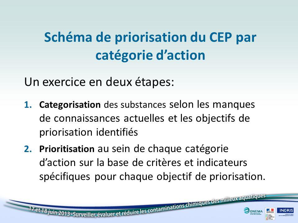Schéma de priorisation du CEP par catégorie d'action