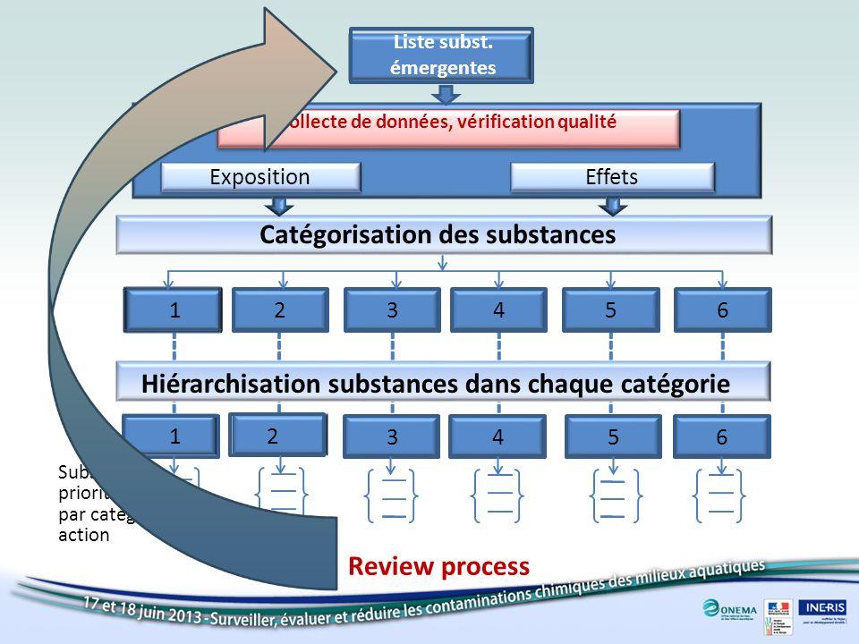 Catégorisation des substances