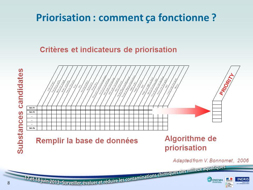 Priorisation : comment ça fonctionne