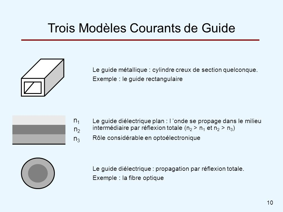 Trois Modèles Courants de Guide