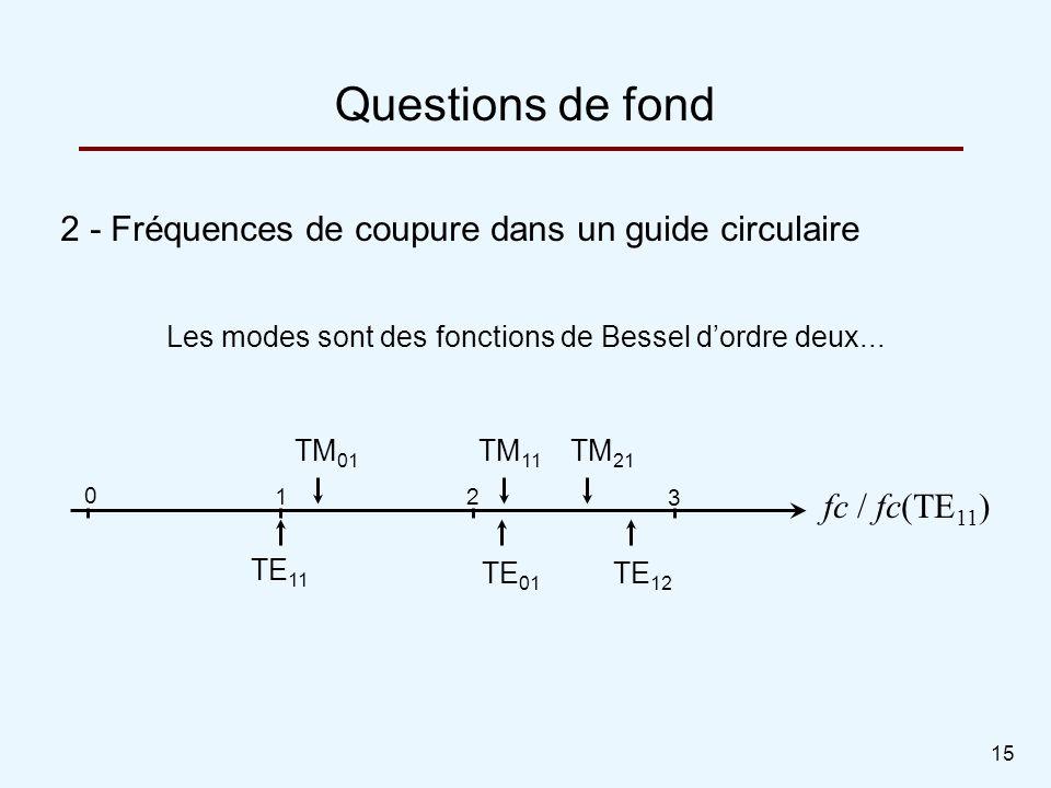 Les modes sont des fonctions de Bessel d'ordre deux...