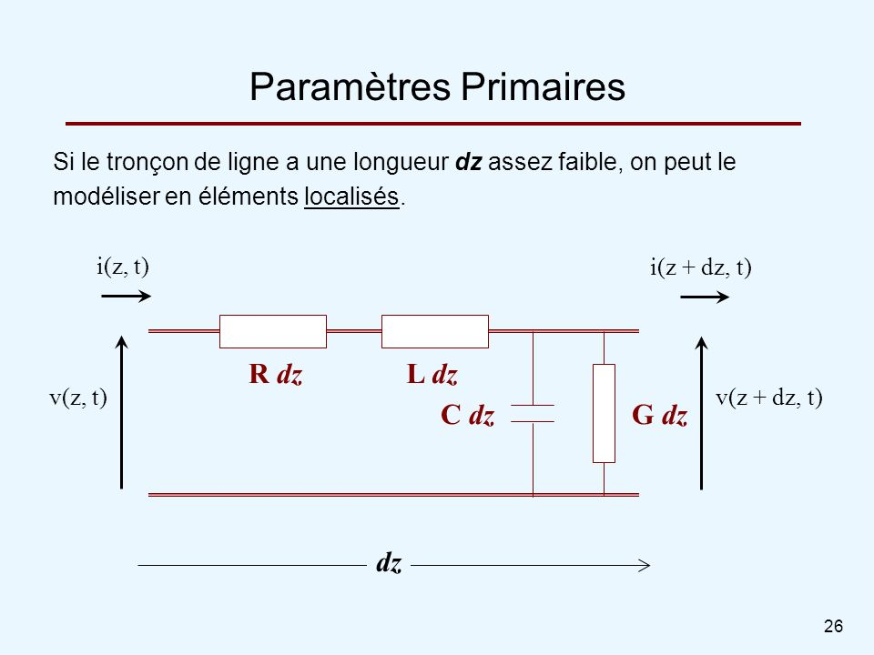 Paramètres Primaires R dz L dz C dz G dz dz
