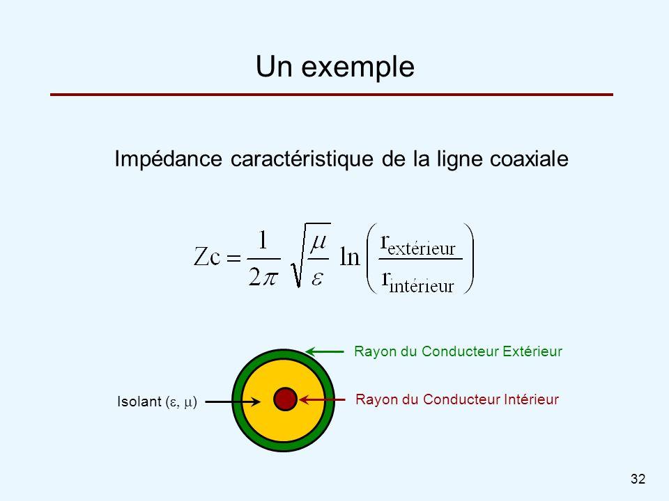 Un exemple Impédance caractéristique de la ligne coaxiale
