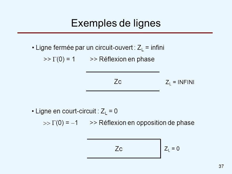 Exemples de lignes Ligne fermée par un circuit-ouvert : ZL = infini