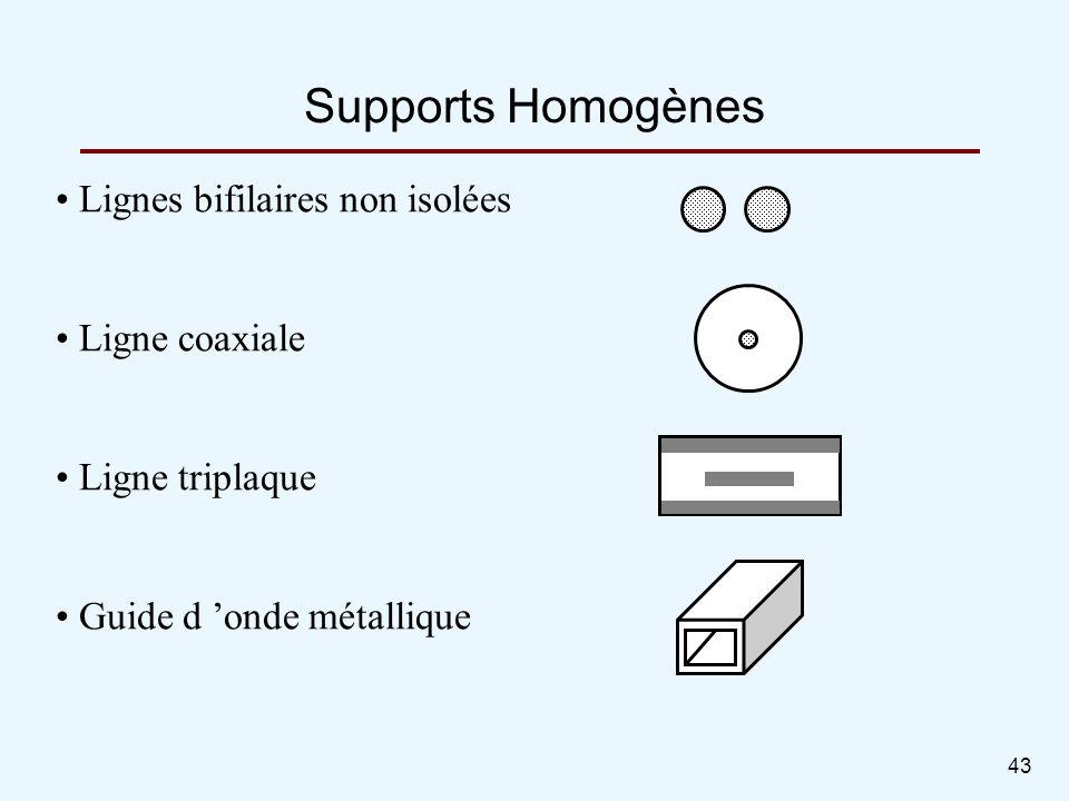 Supports Homogènes Lignes bifilaires non isolées Ligne coaxiale