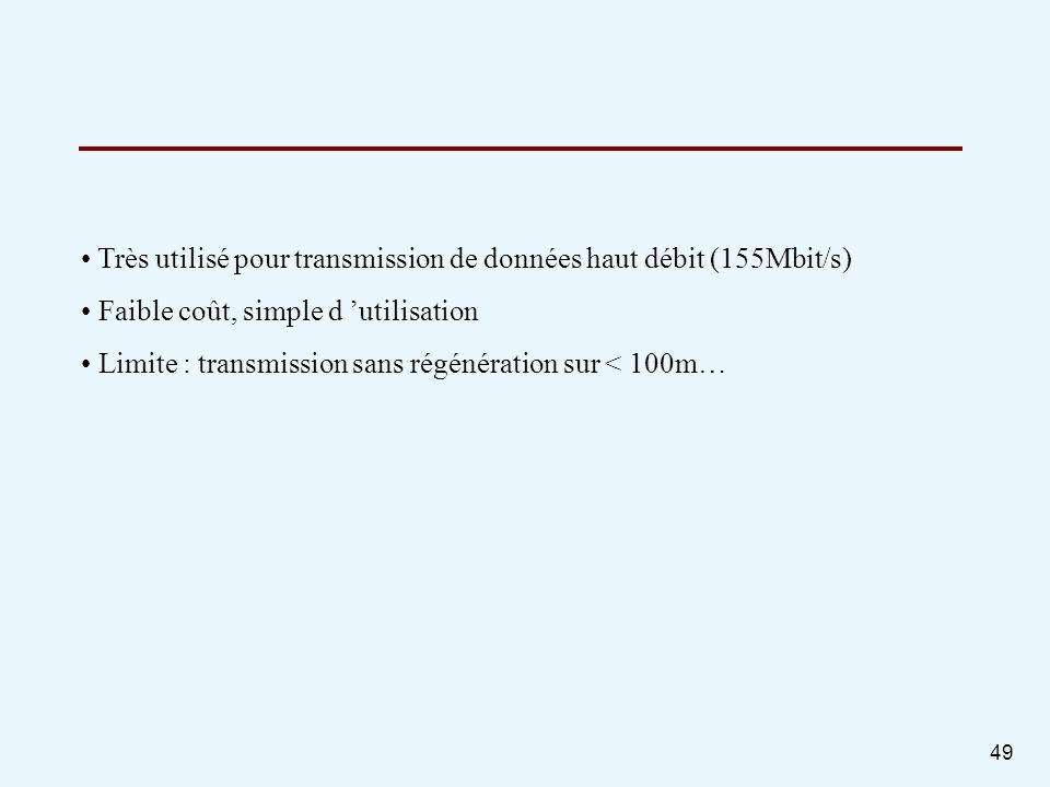 Très utilisé pour transmission de données haut débit (155Mbit/s)